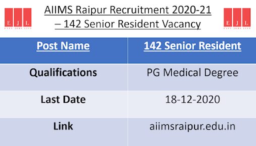 AIIMS Raipur Recruitment 2020-21