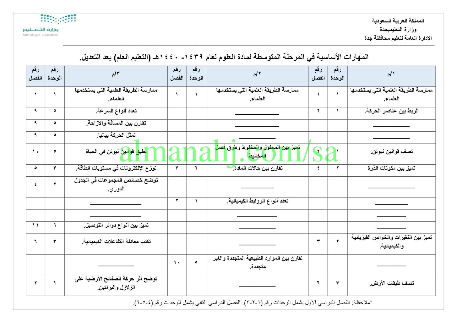 المهارات الأساسية في المرحلة المتوسطة مرحلة متوسطة علوم الفصل الأول المناهج السعودية