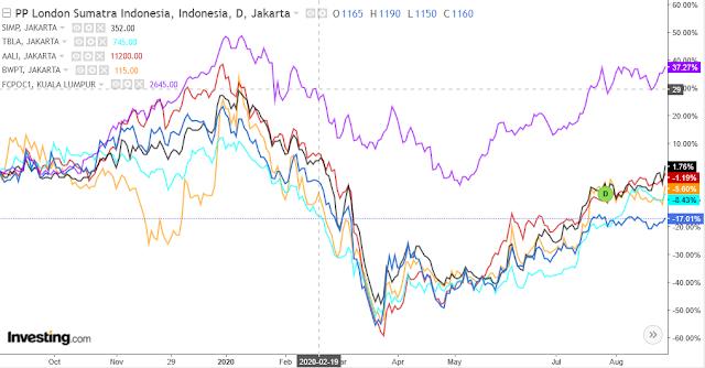 grafik harga saham cpo