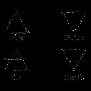 Astrolojide Dört Elementi Keşfetmek