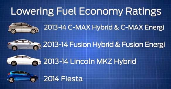 Ford Identified An Error With Fuel Economy Ratings Through Its Internal Testing And Notified Epa On Roximately 200 000 Fiesta Fusion C Max