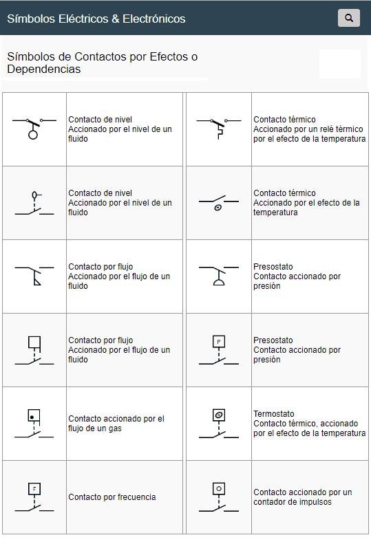 Símbolos de Contactos por Efectos o Dependencias