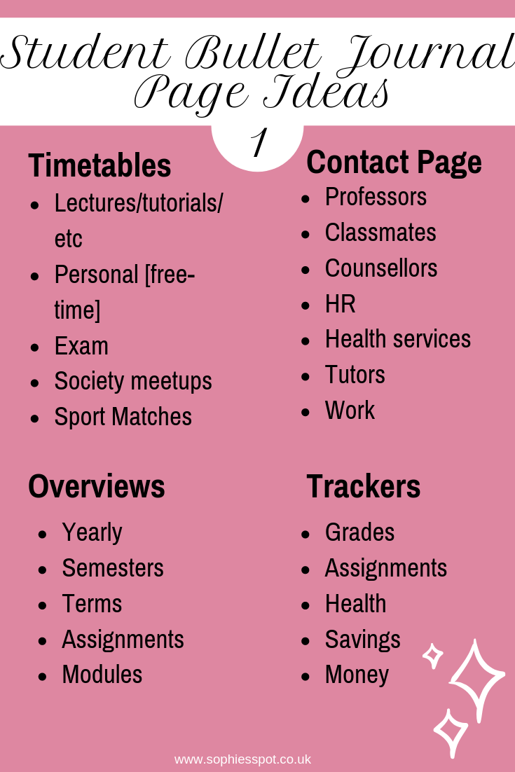Page ideas include, lecture timetables, person timetables, exams timetables, sports and societies timetables. Contacts for professors, counsellors, health services and work. Overviews for year, semesters, terms, assignments and modules. Trackers for grades, assignments, health and savings/money.