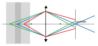 A ray diagram that shows how a pinhole can be used to make a confocal microscope, that images only one plane in an object.