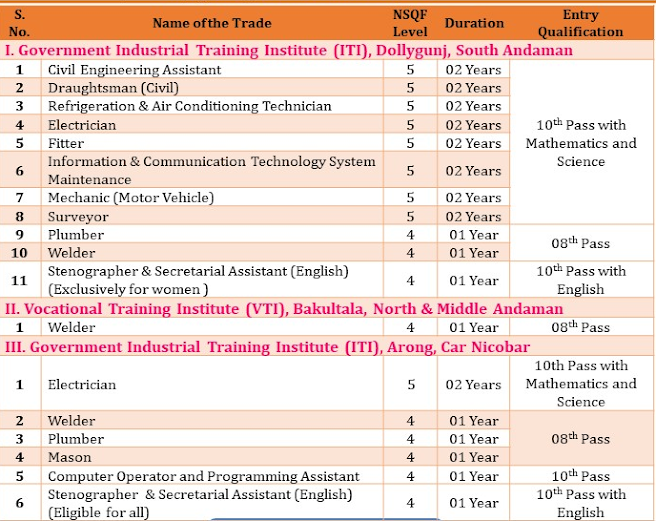 Seat Matrix for ITI Admission Andaman and Nicobar