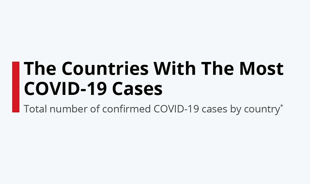 Most COVID-19 cases by country