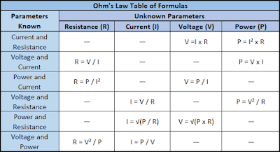 Ohm's law Calculations and Calculator