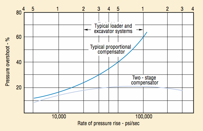 Typical performance of simple and two-stage compensators