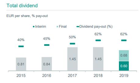 Aandeel ABN Amro dividend 2020
