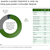 70% DOS ELEITORES QUEREM VOTO IMPRESSO