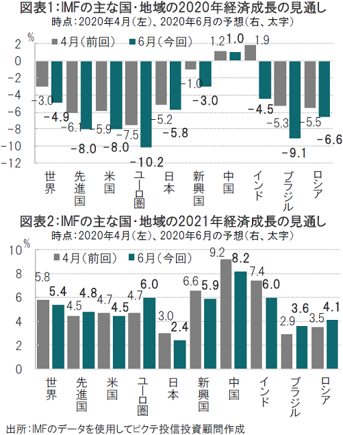 IMF 2020年6月 世界経済見通し