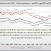 Roubos caem 13,28% no mês de agosto em Pernambuco