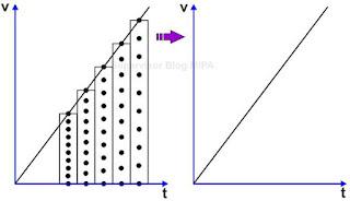 Grafik Kecepatan terhadap Waktu (grafik v-t) pada GLBB dipercepat dengan ticker timer