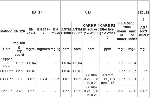 Bảng định lượng nồng độ formaldehyde trong cốt mdf