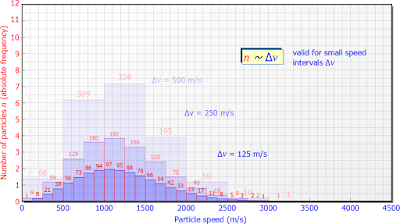 Distribusi kecepatan sebagai fungsi dari interval kecepatan