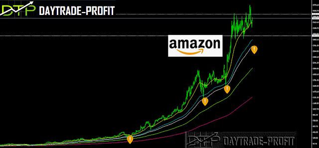 Amazon technical Analysis