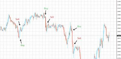 El scalping no es para traders emocionales