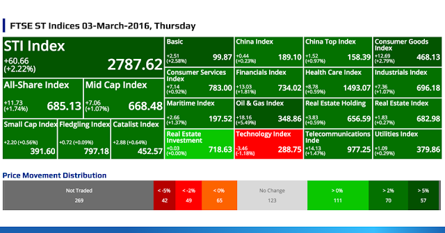 SGX Top Gainers, Top Losers, Top Volume, Top Value & FTSE ST Indices 03-March-2016, Thursday @ SG ShareInvestor