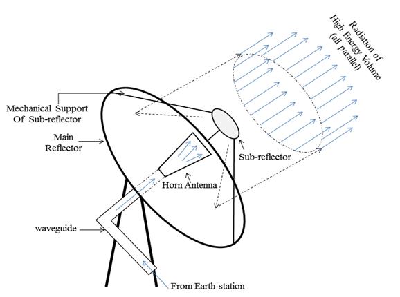 Diagram Of A Satellite Com