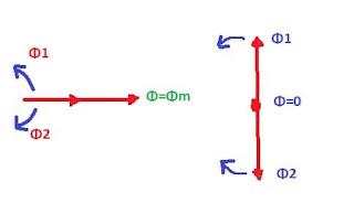 field-revolving-theory