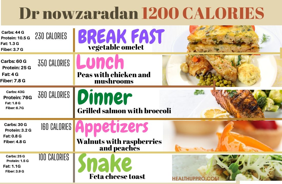 1200 diet menus for a month printable