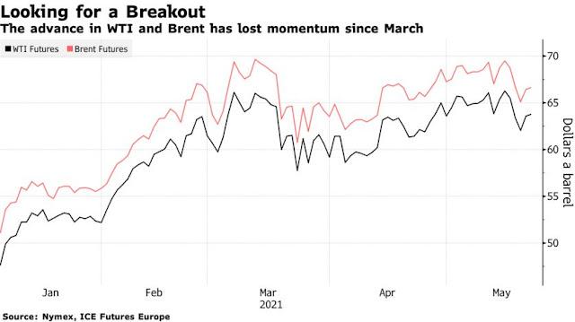 Oil Rises Above $64 as Investors Track Virus Fight, Iran Talks - Bloomberg