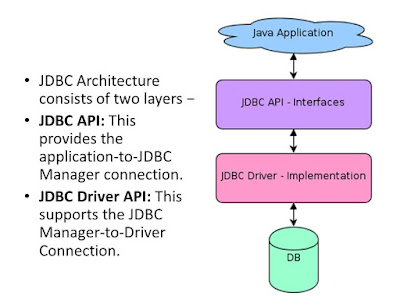 Top 5 Free and Best courses to learn JDBC API (Java Database Connectivity) - Best of Lot