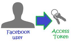 Tips Mengambil Token Facebook dengan Password Aplikasi