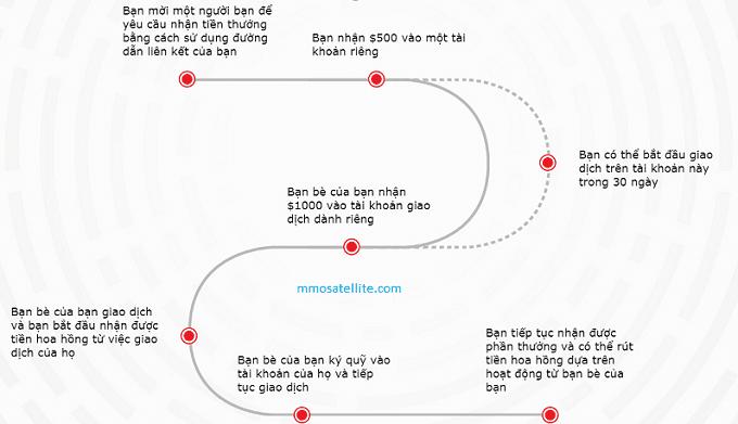 dang-ky-instaforex