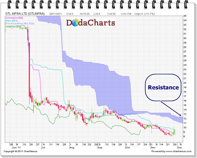 GTL Infra Ltd. Technical Chart