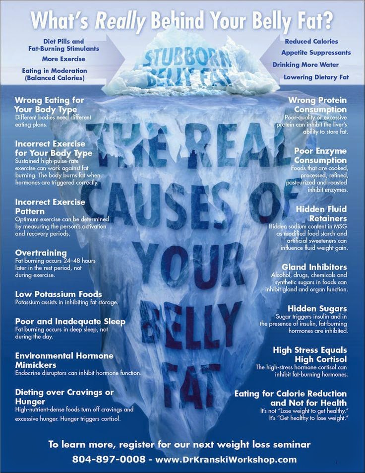 hover_share weight loss - what's really behind your belly fat