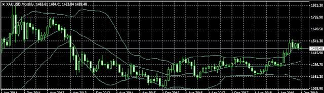 harga emas hari ini dalam rupiah dan dollar amerika serikat