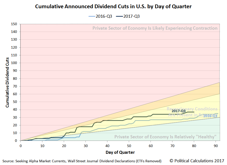 Cumulative Announced Dividend Cuts in U.S. by Day of Quarter, 2017-Q3 versus 2016-Q3