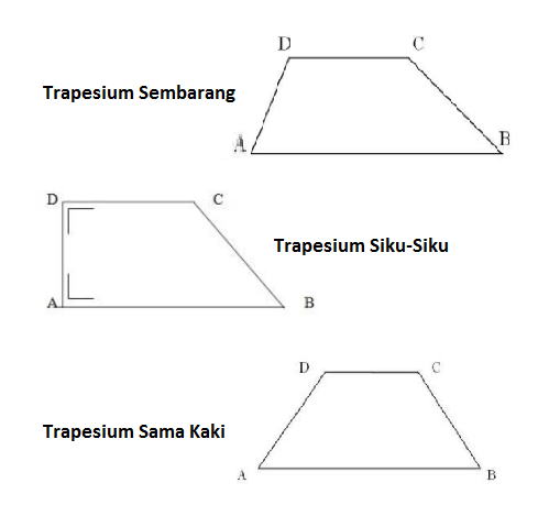 Cara Menghitung Rumus Luas dan Keliling Trapesium Lengkap