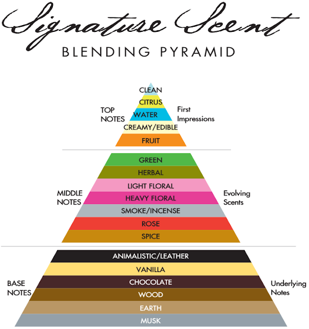 Demeter Fragrance - Blending Pyramid