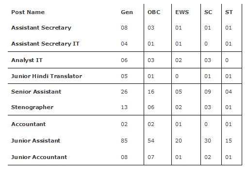 CBSE Assistant Secretary, Junior Assistant, Stenographer, Junior Accountant, Senior Asst 357 Govt Jobs Recruitment Exam 2019