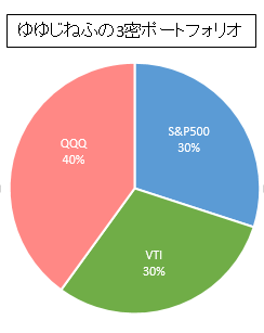 S&P50030%,VTI30%,QQQ40%