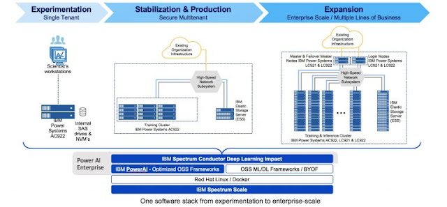 IBM Study Material, IBM Tutorials and Materials, IBM Learning, IBM AI, IBM Certifications