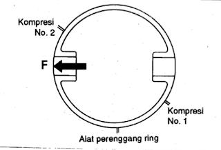Pemasangan celah ring piston