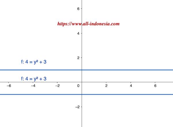 Contoh Persamaan Linear 1 Variabel