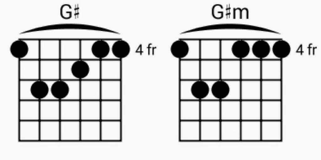 Kunci G# dan G#m