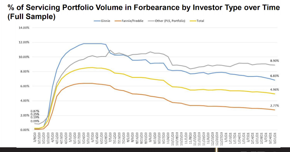 """MBA Survey: """"Share of Mortgage Loans in Forbearance Decreases to 4.96%"""""""