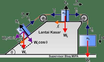 Rumus Percepatan dan Tegangan Tali pada Sistem Katrol tetap di bidang miring dan datar kasar