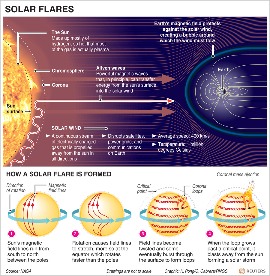 Solar Flares -->> Formation -->>Effects on Earth ...