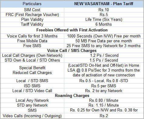 BSNL New Vasantham Tamilnadu Prepaid Mobile Plan with Night VCalling at 20Ps