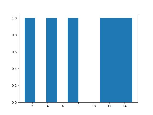 Python histogram: with single array