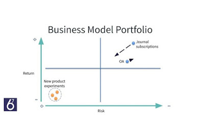 Image A Business Model Portfolio based on the Strategyzer Method