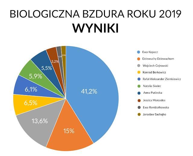 Biologiczna Bzdura Roku 2019 wyniki