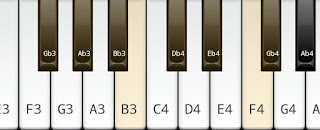 The Major Scale on Key F# or G flat