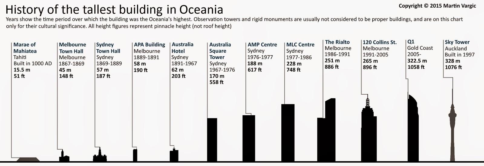 Las construcciones más altas de Oceanía. Las construcciones más altas del mundo